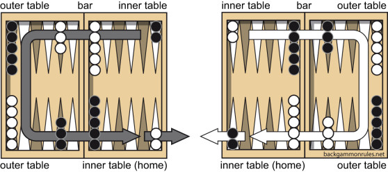 Backgammon direction of movement